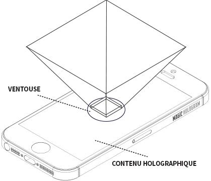 Schéma d'utilisation de la pyramide holographique pour smartphone