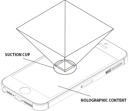 Holographic pyramid layout